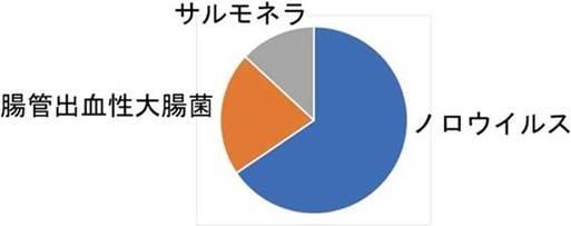 食中毒菌別事件数円グラフ