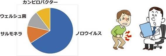食中毒菌別食中毒患者数のエングラフ