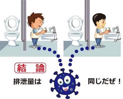 トイレの人間とノロウィルス排泄