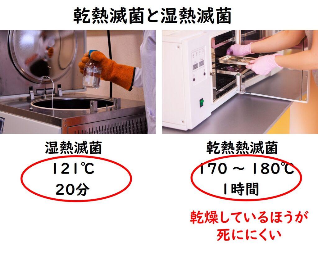 湿熱滅菌と乾熱滅菌の比較