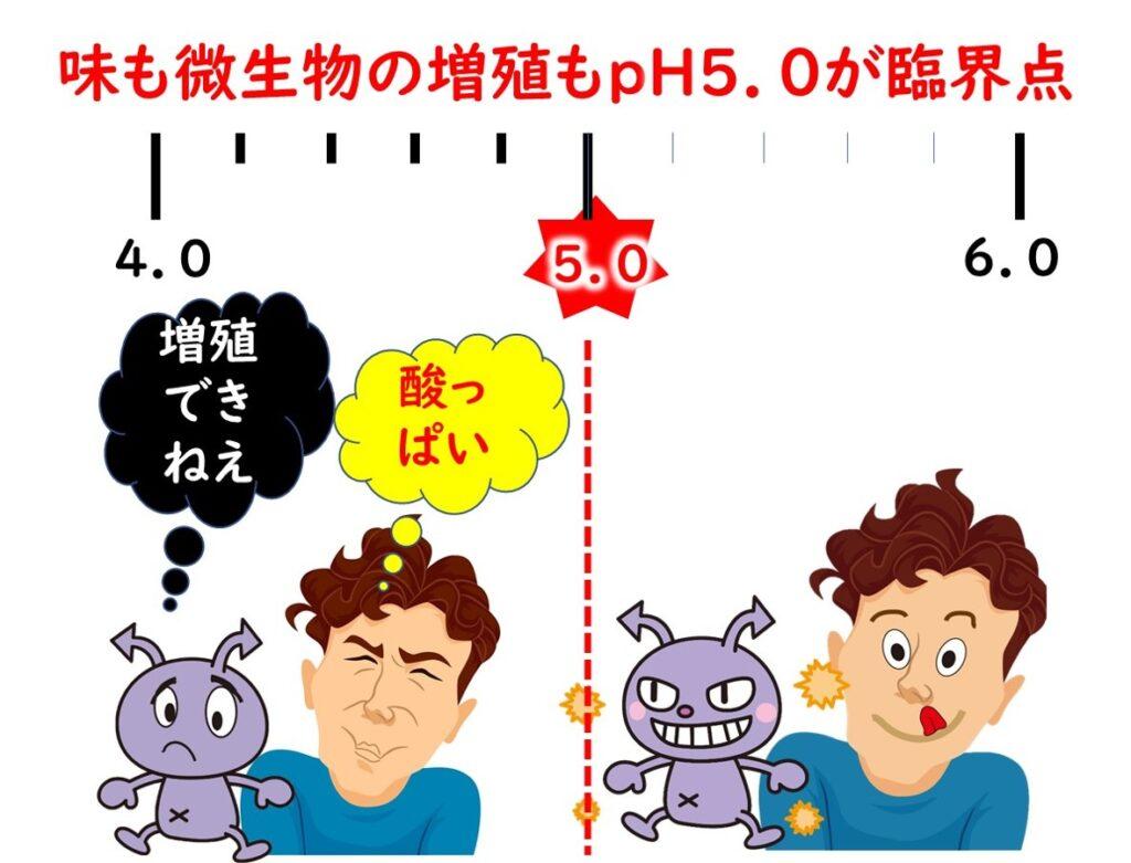 pH5.0が微生物増殖制御効果の臨界点