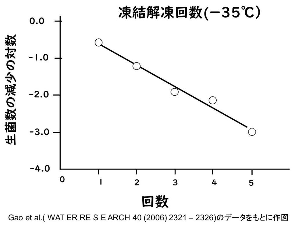 凍結回数と平均数の減少の関係のグラフ