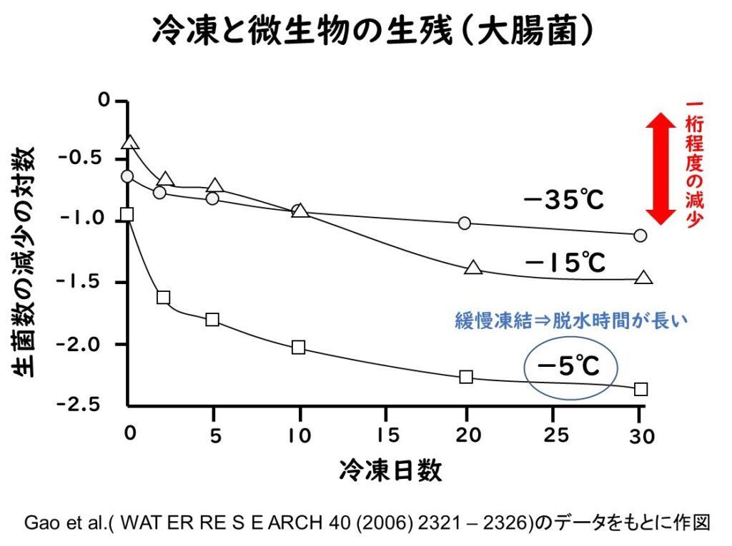冷凍の温度帯と大腸菌の死滅の関係のグラフ